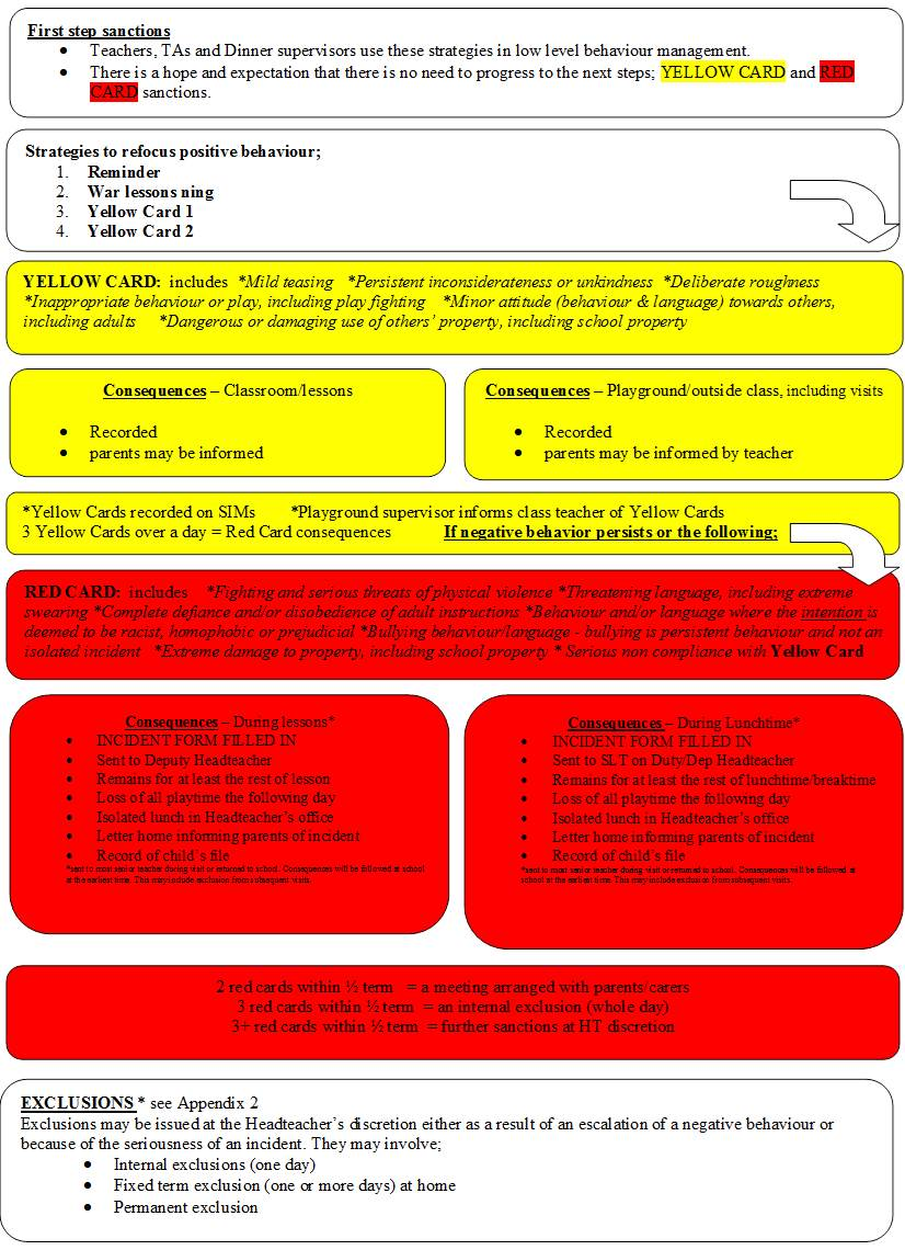 behaviour-policy-classroom-diagram